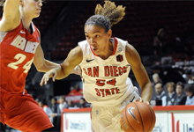 Aztec Women's Basketball